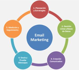 Como funciona el marketing por e-mail